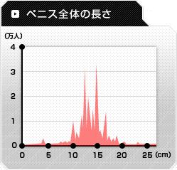 ペニスの長さグラフ
