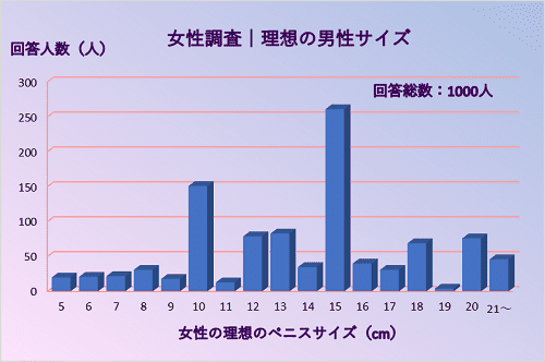 女性が理想とするペニスサイズのグラフ